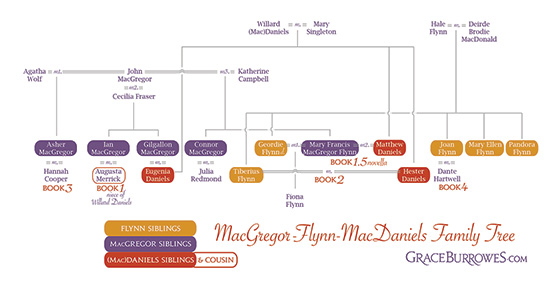 MacGregor Family Tree