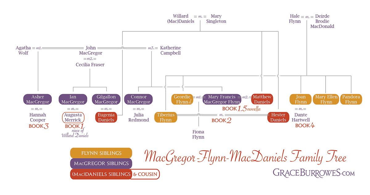 Grace Burrowes ~ Windham Family Tree